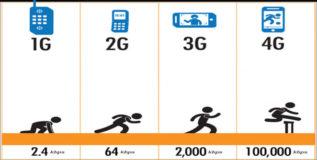 जाणून घ्या 1G, 2G, 3G, 4G, 5G चा अर्थ